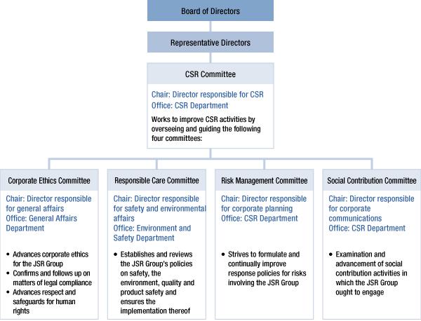 Csr Management Management Csr Report 2012 Jsr