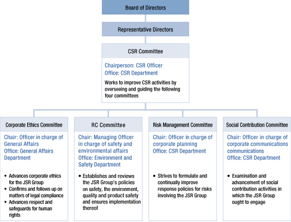 business ethics and csr hul