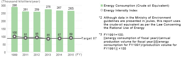 Energy Consumption (Crude oil Equivalent)*2 and Energy Intensity Index*3