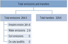 Amounts of Pollutants Emitted and Transferred in FY2015(tons/year)