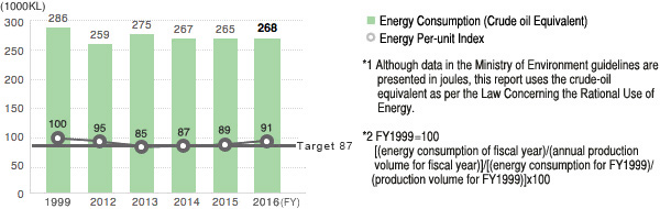 Energy Consumption (Crude Oil Equivalent) *1 and Per-unit Index *2