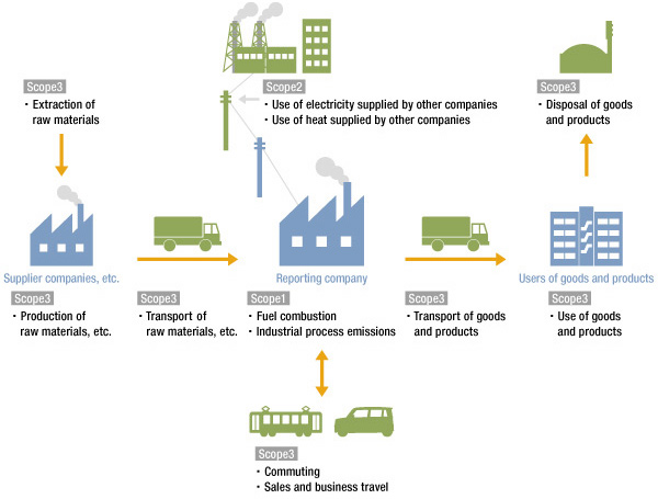 Scope of Greenhouse Gas Emissions from Businesses (conceptual illustration)