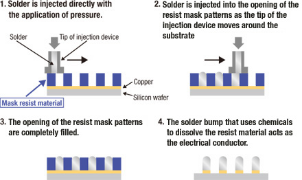 Solder bump forming process using injection molding