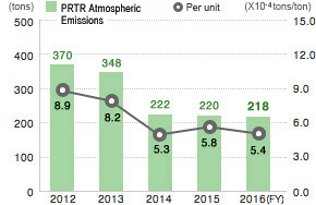 Atmospheric Emissions of PRTR-Regulated Substances