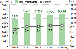 Total amount of waste water