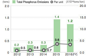 Total Phosphorus Emissions