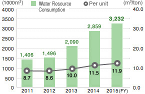 Water Resource Consumption