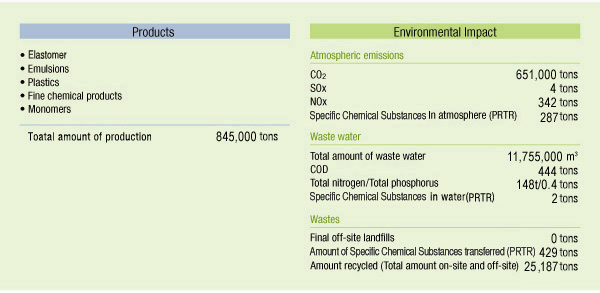 Products and Environmental impact