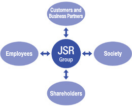 Key Stakeholders Involved with the JSR Group