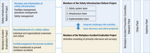 Safety Infrastructure Reform Project and Workplace Accident Eradication Project