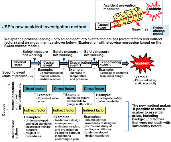 Building accident investigation methods