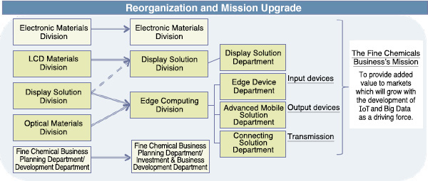 Reorganization of the Fine Chemicals Business and Mission Upgrade