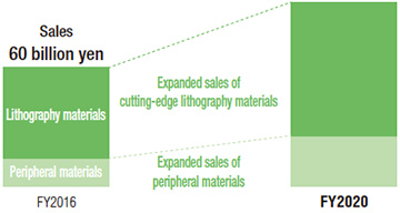 Expanded sales of lithography materials and peripheral materials