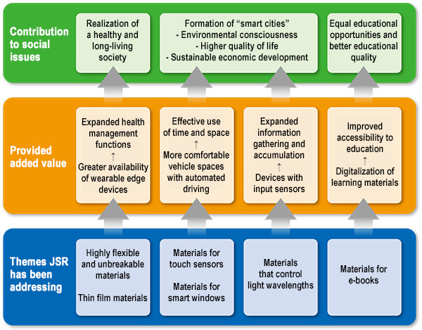 Social Issues that JSR Group Can Help Resolve / Contribution to