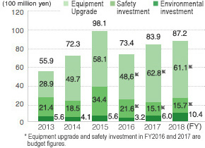 Investments in Environmental and Safety Equipment