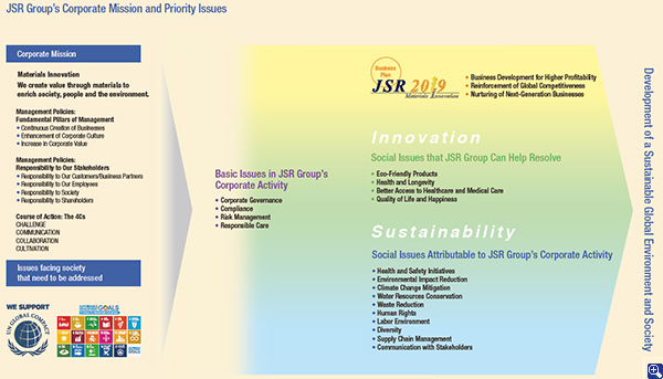 JSR Group's Corporate Mission and Priority Issues